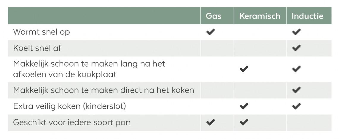 Koken op inductie of gas